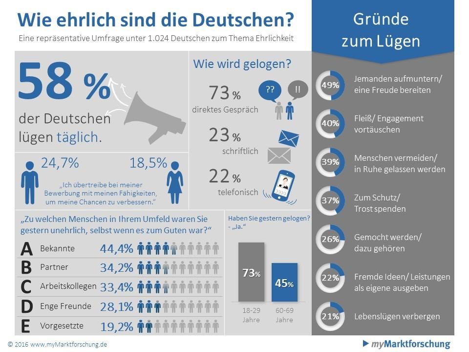 Ergebnisse einer repräsentativen Umfrage unter 1.024 Deutschen zu Ehrlichkeit copyright: myMarktforschung.de