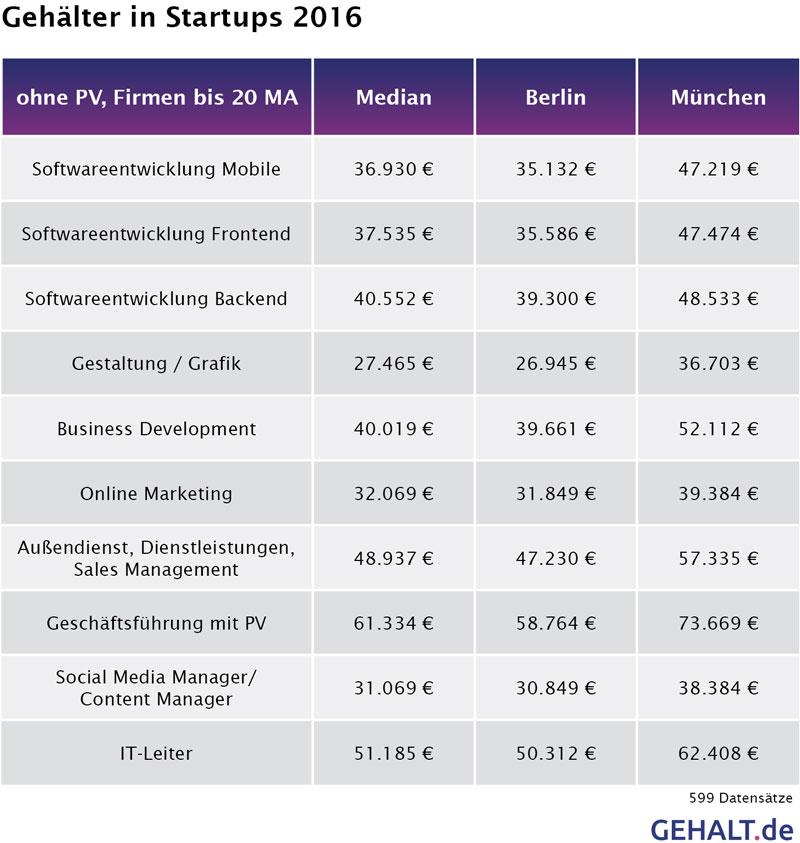 Übersicht Gehälter in Startups copyright: Gehalt.de