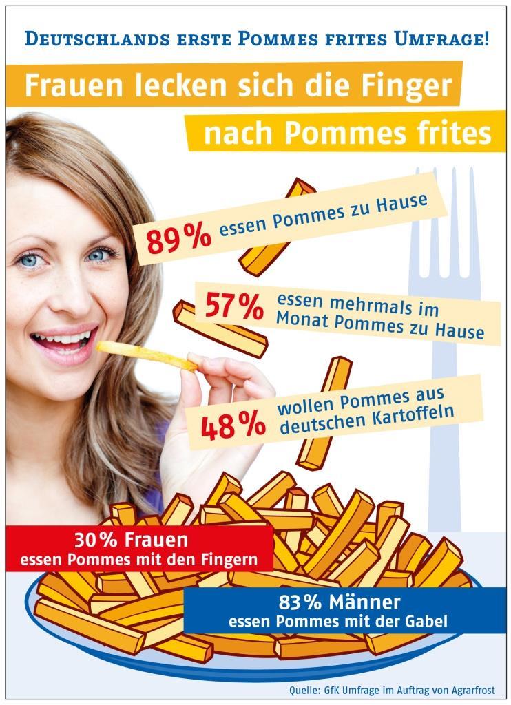 Frauen lecken sich die Finger nach Pommes frites copyright: obs / Agrarfrost