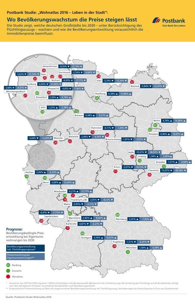 """Postbank Studie """"Wohnatlas 2016 - Leben in der Stadt"""": Wo Bevölkerungswachstum die Preise steigen lässt copyright: Postbank / obs"""