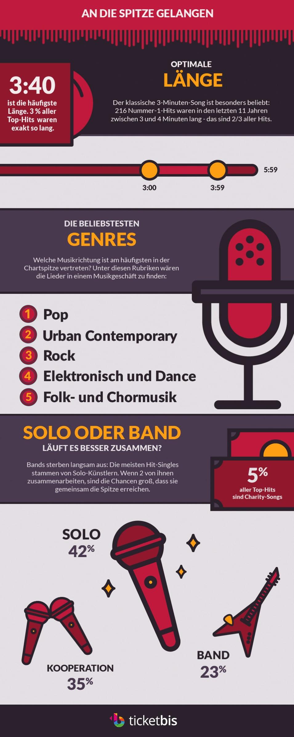 Pop-Songs mittlerer Dauer haben größte Chancen copyright: Ticketbis