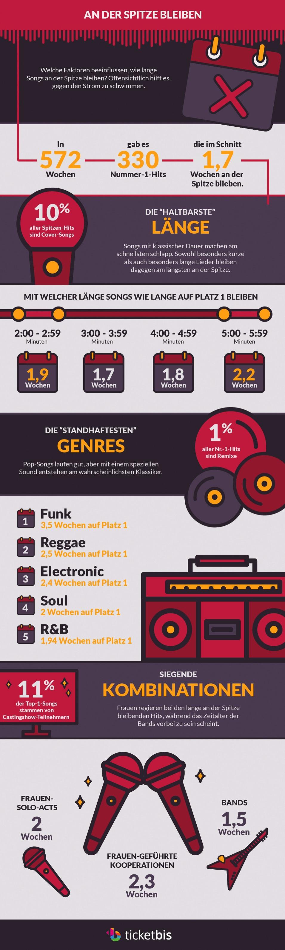 """Genre """"Funk"""" und Lieder über 5 Minuten Dauer bleiben am Längsten an der Spitze"""