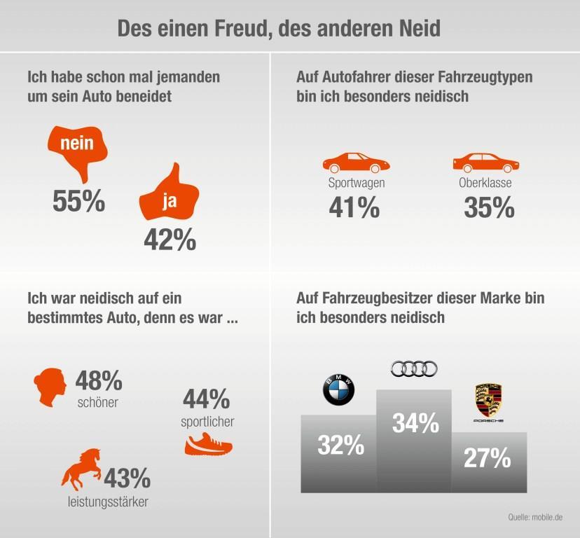 """Eine aktuelle Umfrage zeigt: Der Neid unter Autofahrern ist ungebrochen groß. Und besonders hoch ist der """"Neidfaktor"""" bei Premiummodellen aus deutscher Produktion. Foto: djd/mobile.de"""
