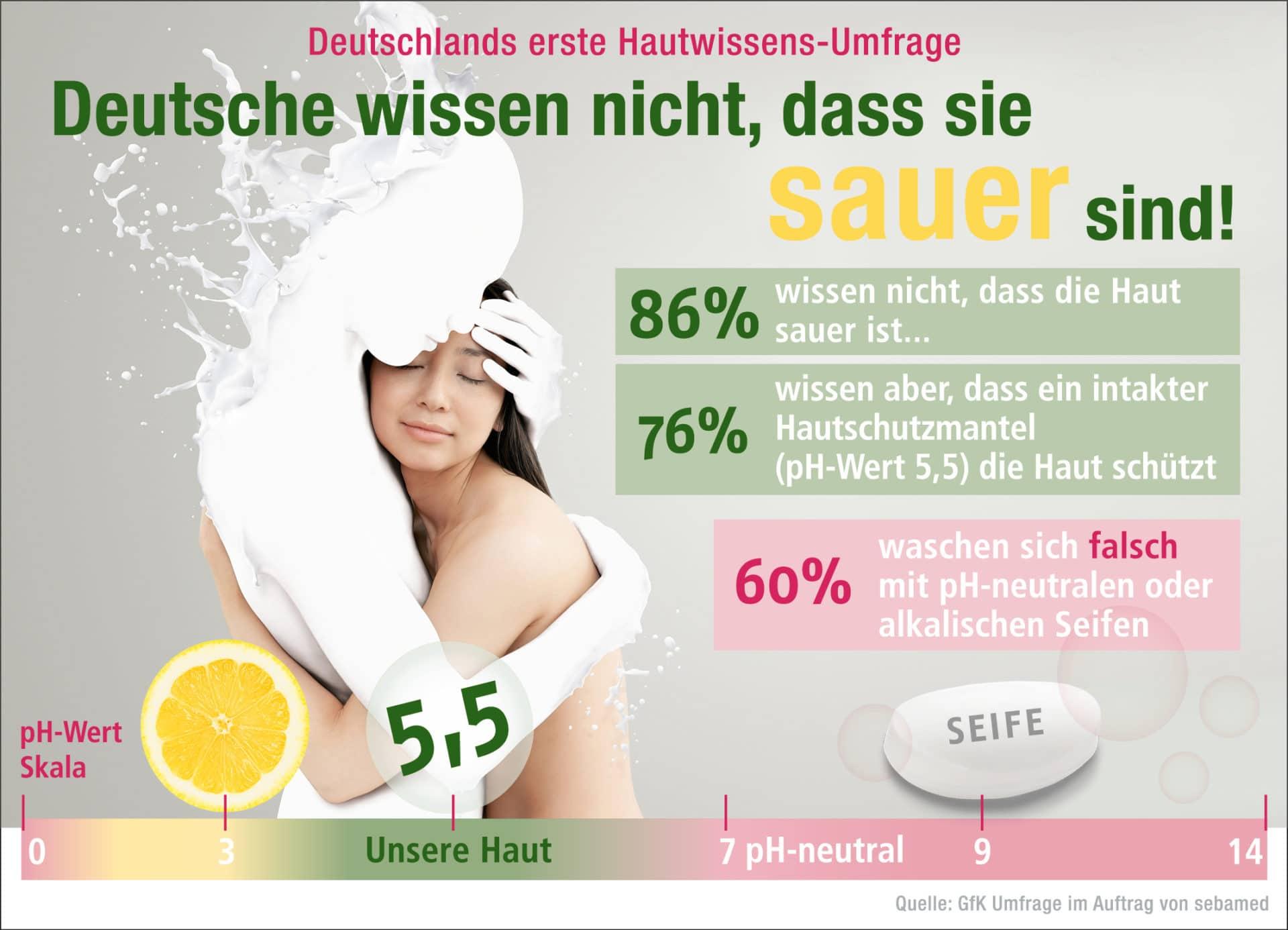 sebamed Umfrage zum Wissensstand über den pH-Wert 5,5: Deutsche wissen nicht, dass sie sauer sind.  copyright: obs / Sebapharma GmbH & Co. / sebamed
