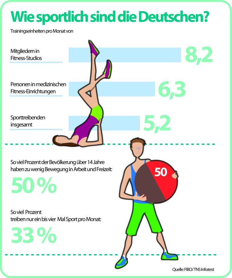 Wie sportlich sind die Deutschen copryight: obs/FIBO/FIBO/ TNS Infratest