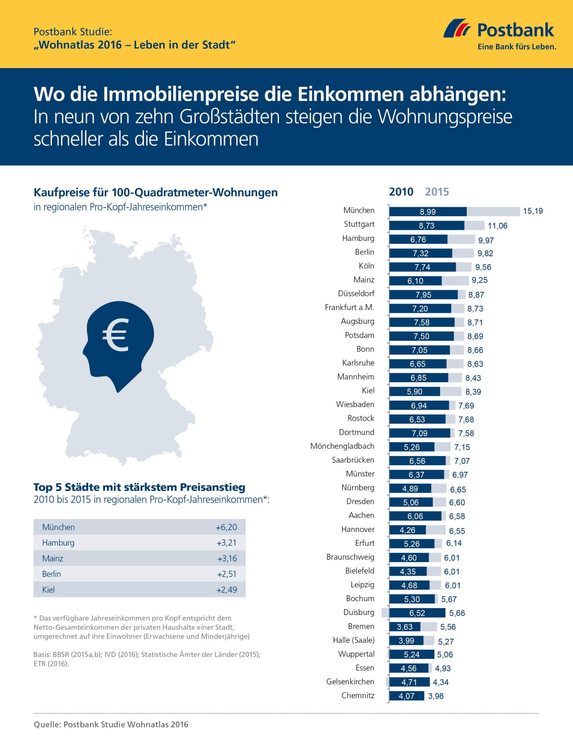 """Postbank Studie """"Wohnatlas 2016"""": Wo die Immobilienpreise die Einkommen abhängen - In neun von zehn Großstädten steigen die Wohnungspreise schneller als die Einkommen. copyright: obs / Deutsche Postbank AG / Postbank"""
