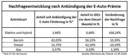 Die Ankündigung einer Kaufprämie für reine Elektrofahrzeuge und Plug-In-Hybride lässt die Nachfrage nach diesen Modellen um mehr als das Fünffache ansteigen. copyright: MeinAuto.de