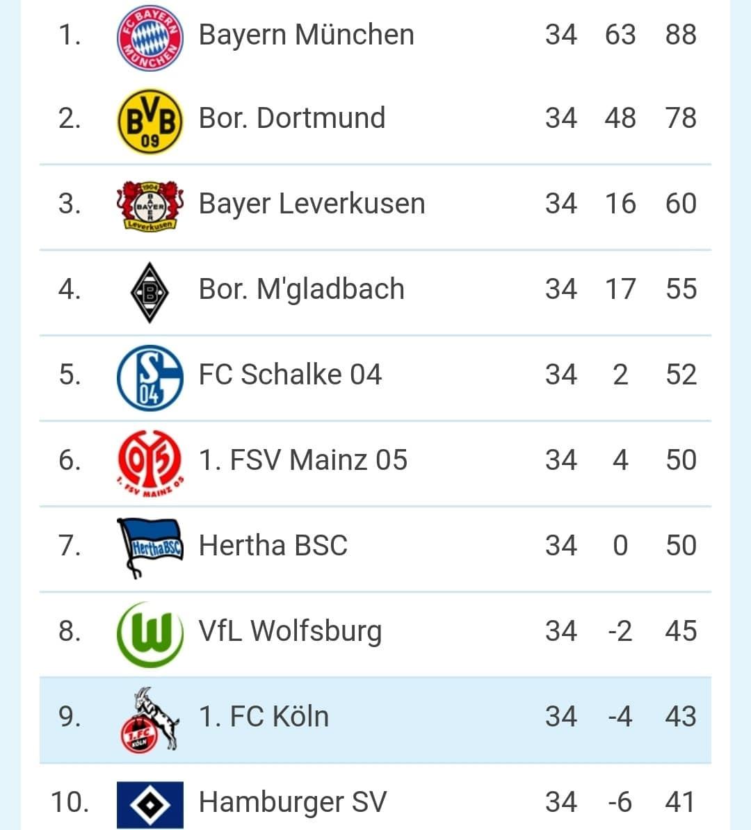 Auf Platz 9 schloss der 1. FC Köln ab. copyright: CityNEWS