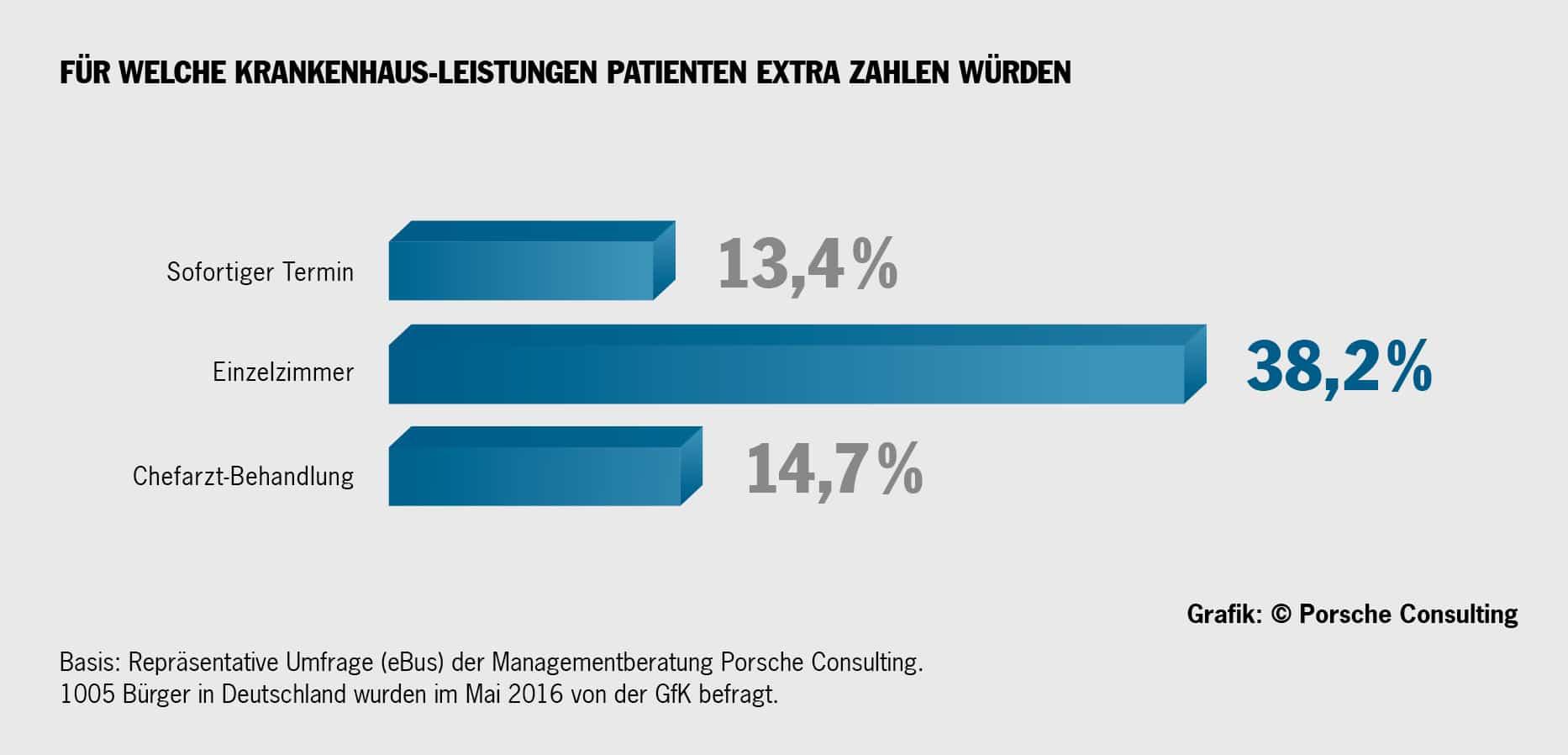 Umfrage von Porsche Consulting: Für welche Krankenhaus-Leistungen Patienten extra zahlen würden copyright: obs / Porsche Consulting GmbH