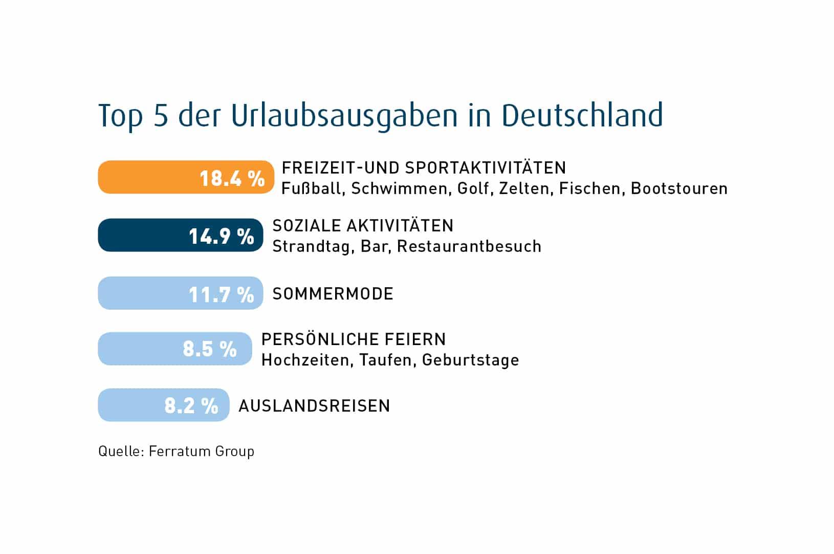 Top 5 Ausgaben der Deutschen copyright: Ferratum