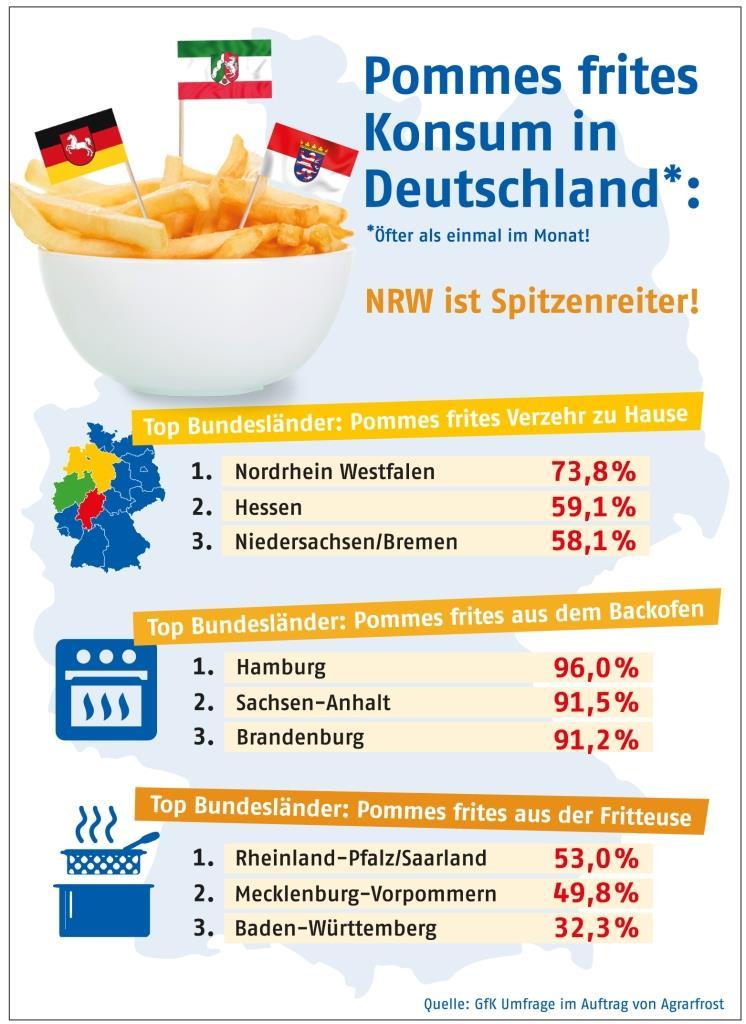 Pommes frites Konsum in Deutschland copyright: obs / Agrarfrost