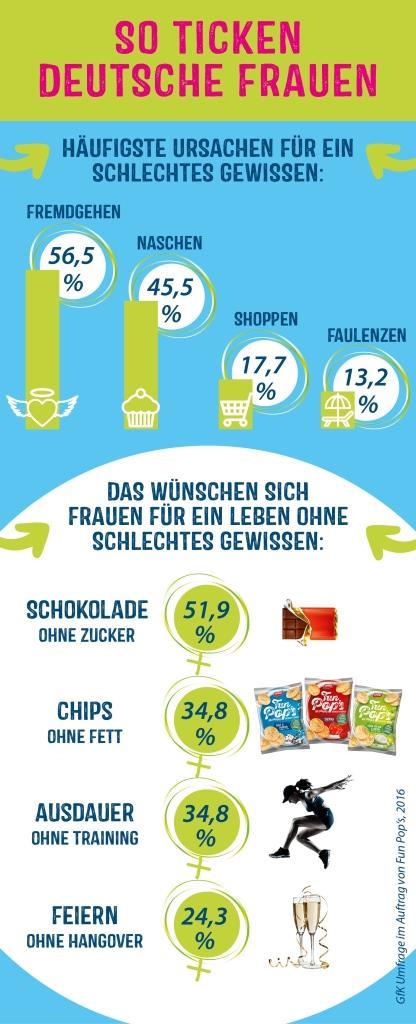 Fremdgehen und Naschen als häufigste Ursache für schlechtes Gewissen - Chips ohne Fett und Schokolade ohne Zucker der meist geäußerte Wunsch copyright: obs / The Lorenz Bahlsen Snack-World GmbH & Co KG Germany/Lorenz Snack-World
