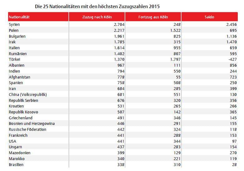 Bei den Ausländerinnen und Ausländern standen 30.250 Zuzügen 16.081 Fortzüge gegenüber, was einen Bevölkerungsgewinn von rund 14.200 Personen bedeutet. copyright: Stadt Köln / Pegel 2015