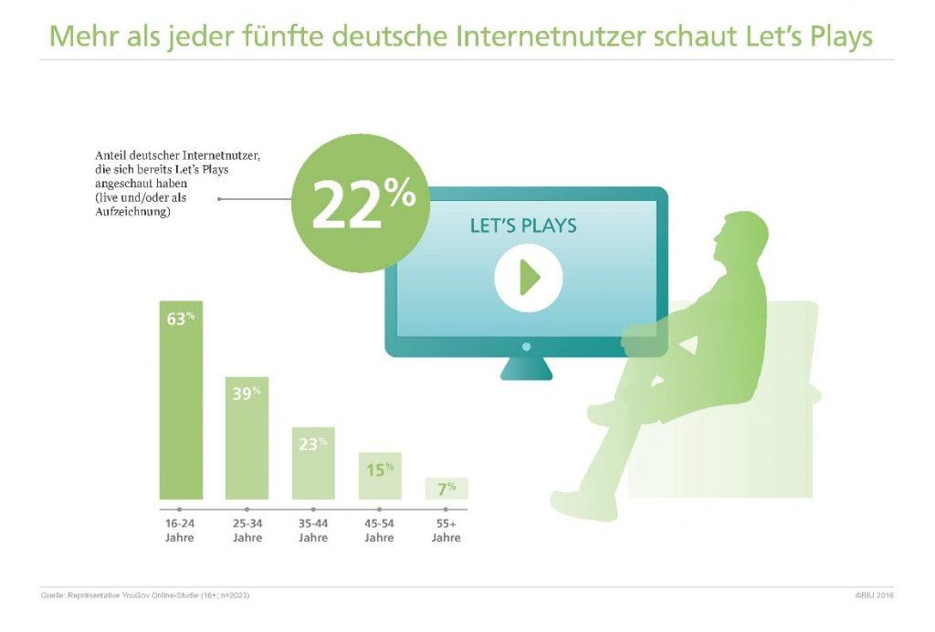 Millionen Deutsche schalten bei Let's Plays rein copyright: BIU