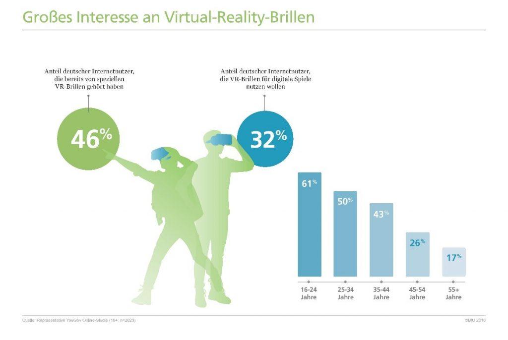 Rund jeder fünfte Internetnutzer in Deutschland kann sich Kauf einer Virtual-Reality-Brille vorstellen copyright: BIU