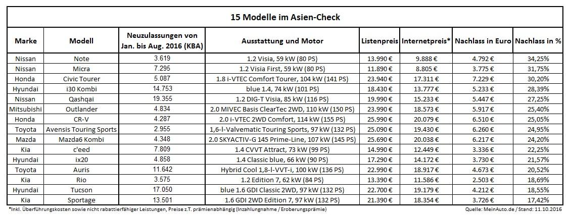 Neuwagen im Asien-Check: 15 Auto-Modelle aus Fernost im Vergleich - copyright; MeinAuto.de