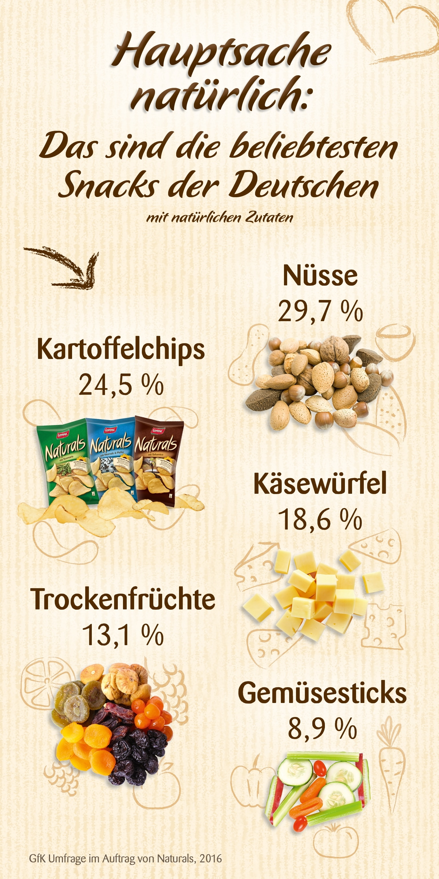 GfK-Umfrage: Hauptsache natüŸrlich - Das sind die beliebtesten Snacks der Deutschen mit natŸürlichen Zutaten - copyright: obs / The Lorenz Bahlsen Snack-World GmbH & Co KG Germany / Naturals GfK