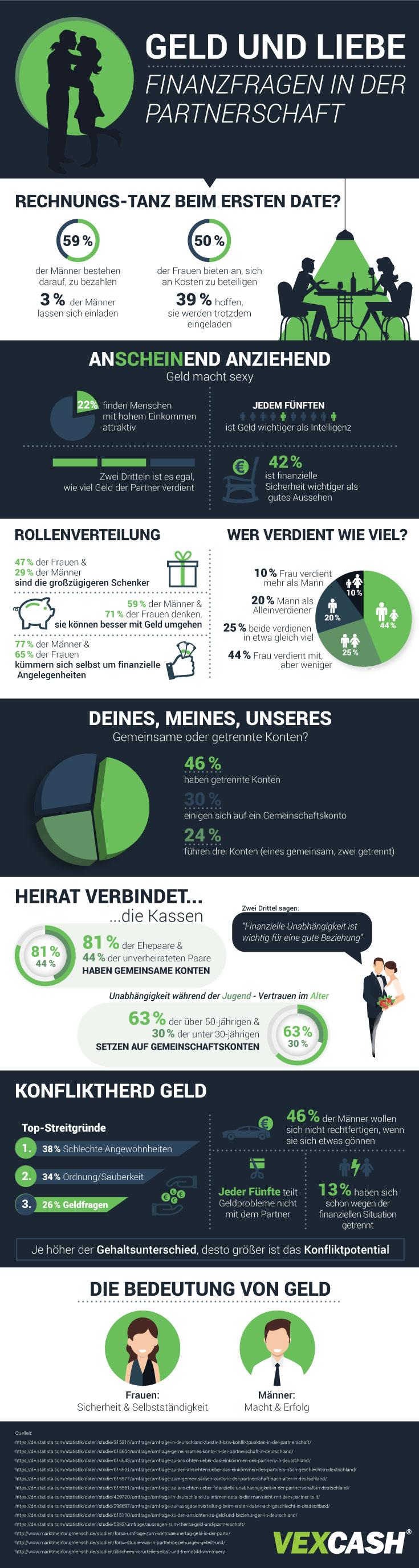 """Geld und Liebe - copyright: VEXCASH <a href=""""https://www.vexcash.com/blog/geld-partnerschaft-finanzen-in-beziehung/"""" title=""""VEXCASH"""" target=""""_blank"""" rel=""""nofollow"""">VEXCASH</a>"""
