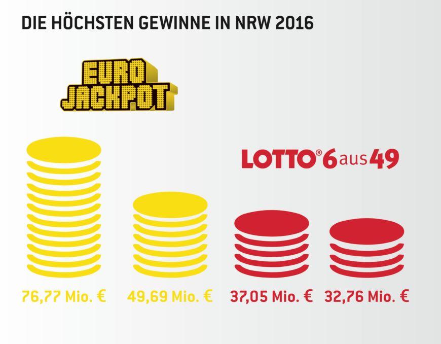 Neuer Rekordgewinn in NRW - copyright: WestLotto
