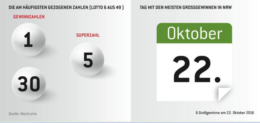 Die häufigsten Lotto-Zahlen und der höchste Gewinnspiel-Tag - copyright: WestLotto