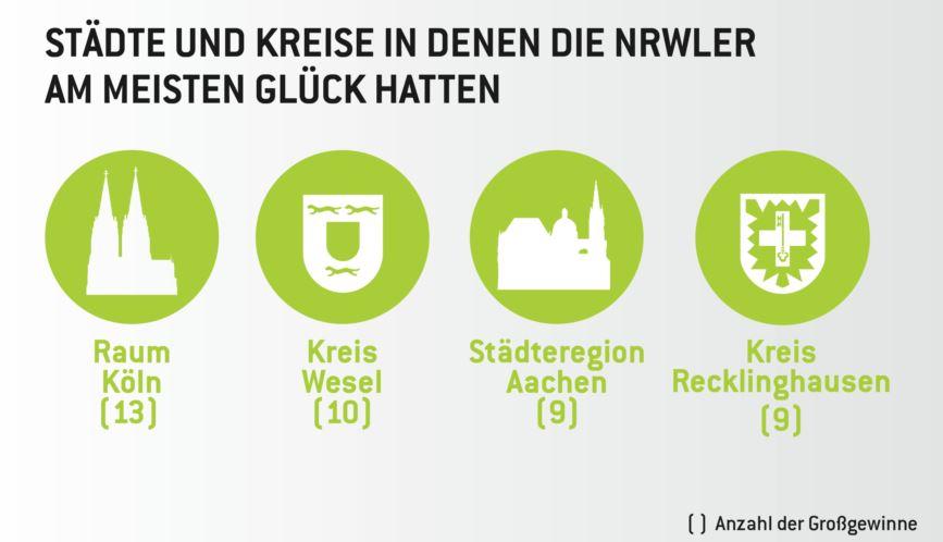 Köln liegt im Städte-Ranking vorne - copyright: WestLotto