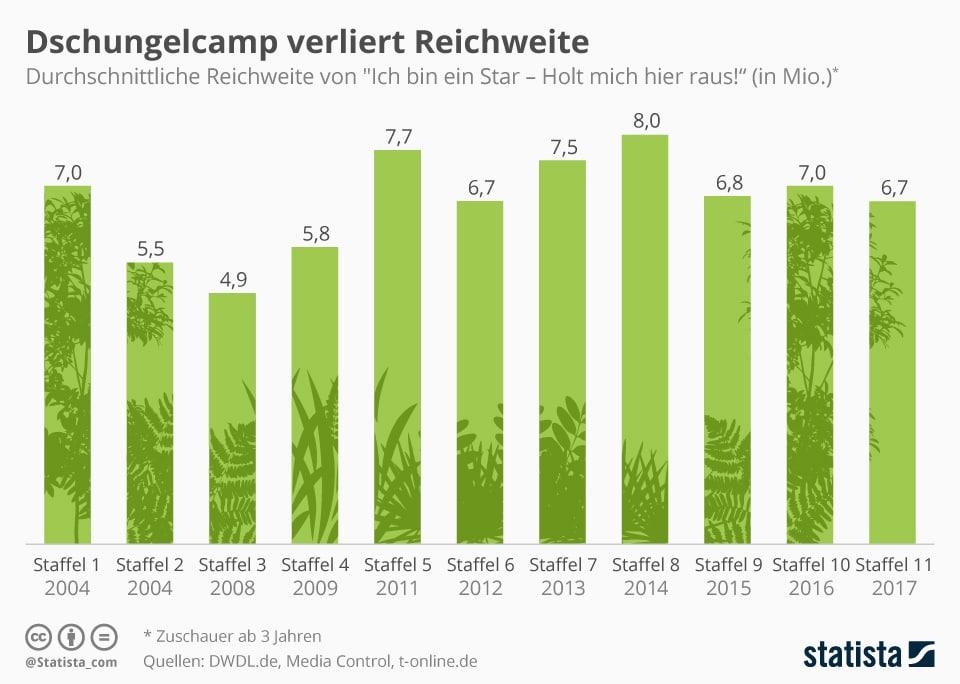 """Die Grafik zeigt die Einschaltquoten von """"Ich bin ein Star - Holt mich hier raus! - Mehr Statistiken finden Sie bei <a href=""""https://de.statista.com/"""" title=""""Statista"""" target=""""_blank"""">Statista</a>"""