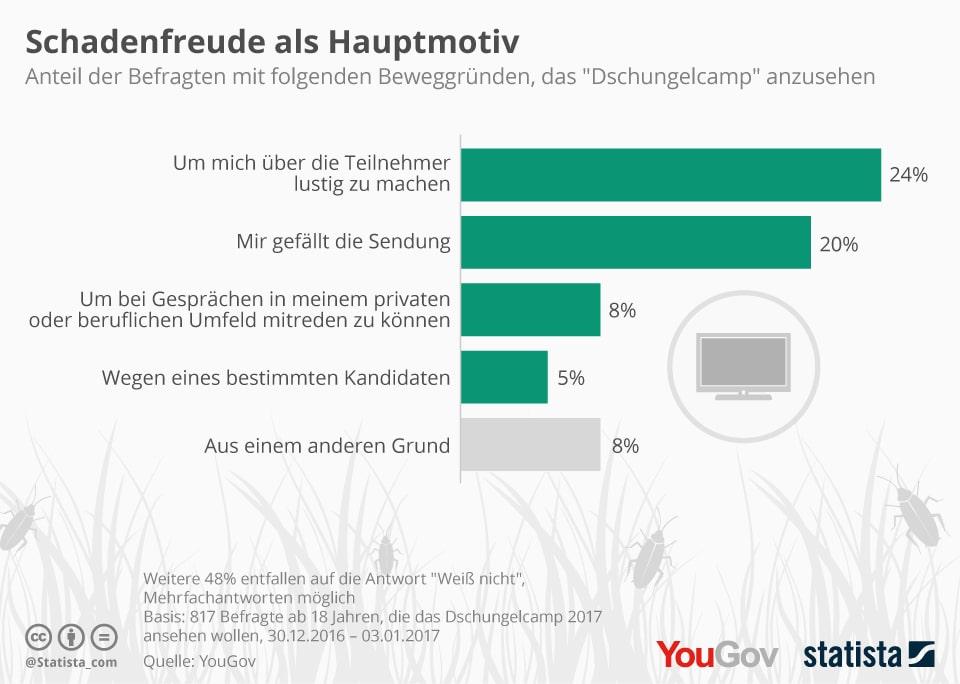 """Dschungelcamp schauen: Schadenfreude als Hauptmotiv - Mehr Statistiken finden Sie bei <a href=""""https://de.statista.com/"""">Statista</a>"""