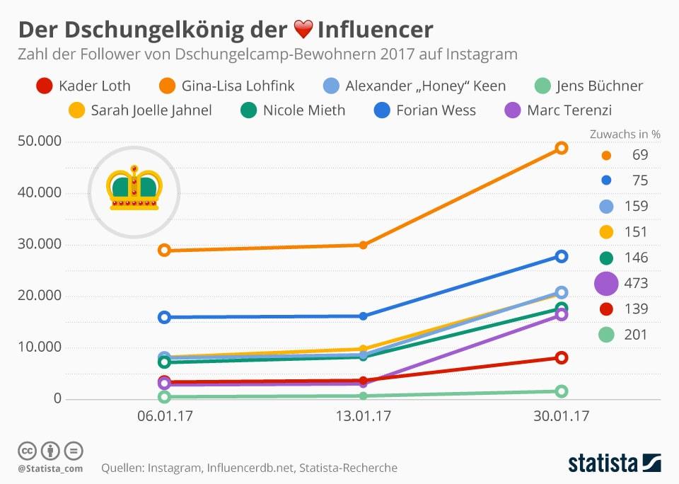 """Die Grafik zeigt die Entwicklung der Followerzahlen ausgewählter Instagram-Accounts von Teilnehmern der elften Staffel von """"Ich bin ein Star, holt mich hier raus"""". - Mehr Statistiken finden Sie bei <a href=""""https://de.statista.com/"""">Statista</a>"""