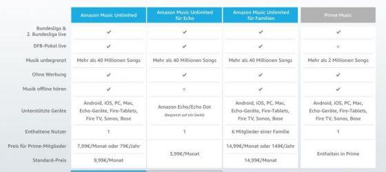 Preis-Modell Amazon