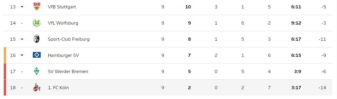 Der 1. FC Köln ist auf dem letztem Platz der Bundesliga-Tabelle (Stand: 23.10.2017)