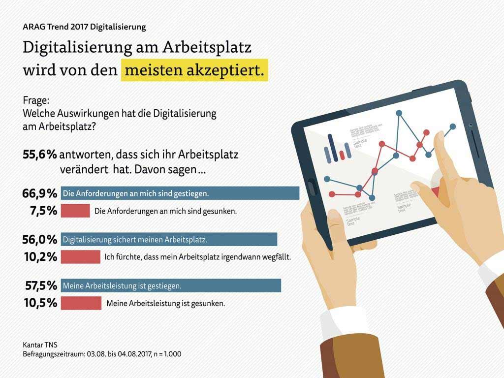 Digitalisierung am Arbeitsplatz wird von den meisten akzeptiert copyright: ARAG