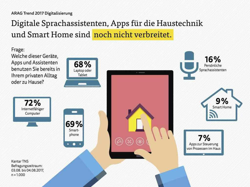 Digitale Sprachassistenten sind eher selten in deutschen Wohnzimmern zu finden. copyright: ARAG