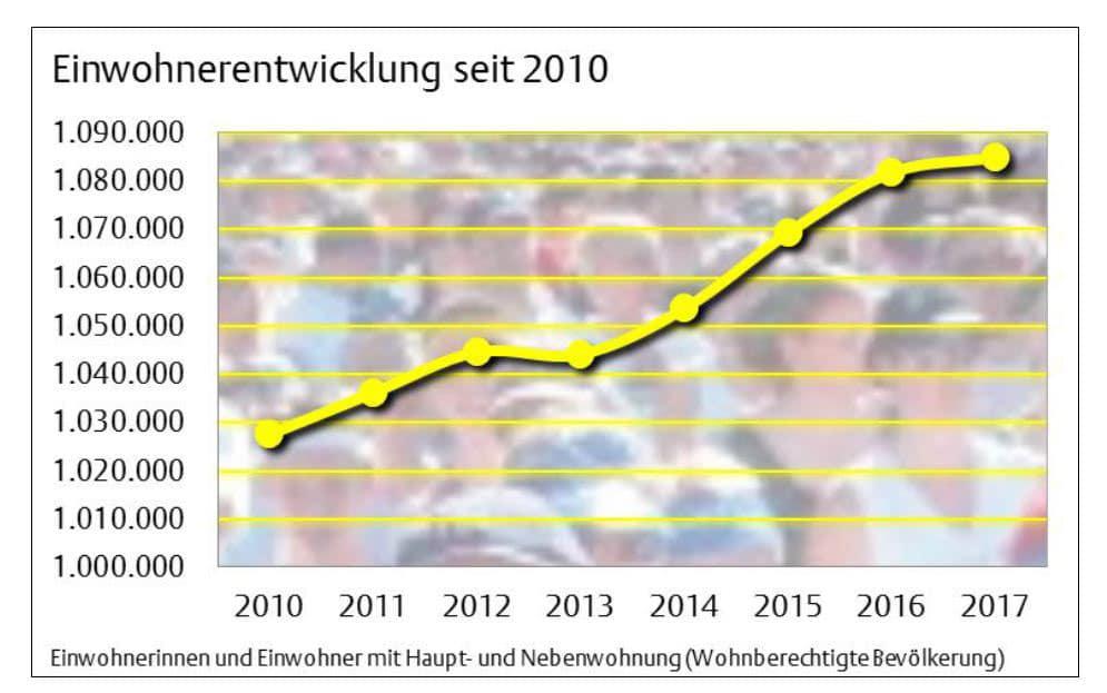 Einwohnerentwicklung der Stadt Köln copyright: Stadt Köln, Amt für Stadtentwicklung und Statistik
