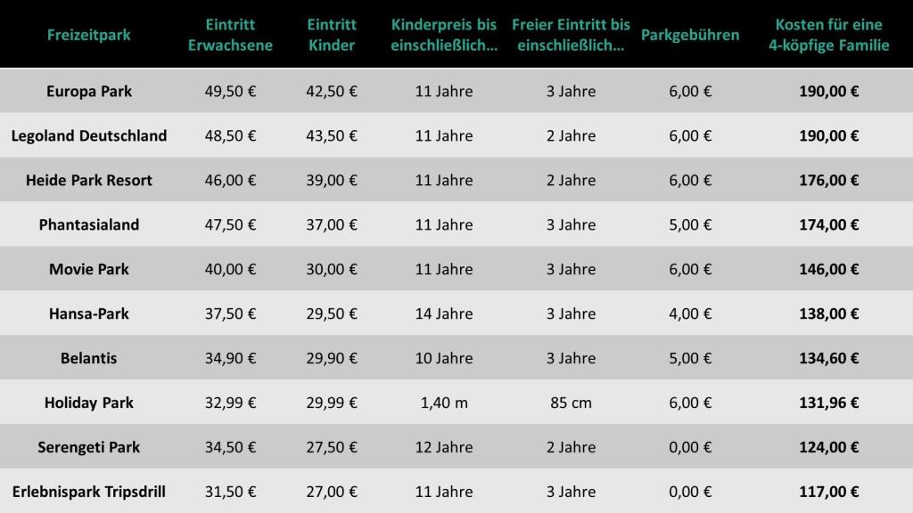 So viel kostet ein Freizeitparkbesuch in den 10 beliebtesten Freizeitparks in Deutschland. Die Eintrittspreise gelten für die Hauptsaison 2018, wenn man ein Ticket an der Kasse kauft. copyright: Travelcircus