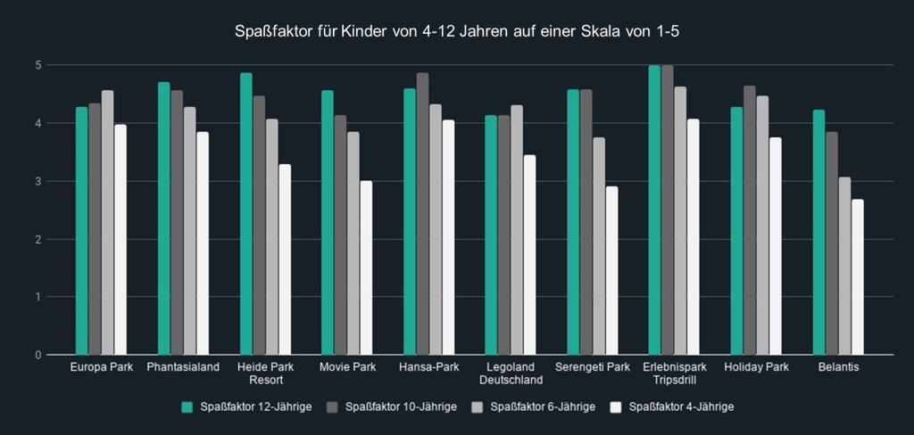 Spaßfaktor für 12-, 10-, 6- und 4-Jährige der Top 10 Freizeitparks in Deutschland im Überblick. copyright: Travelcircus