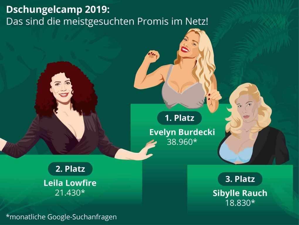 Online-Analyse: Welcher Promi hat online die Nase vorn? copyright: Cosmoty.de