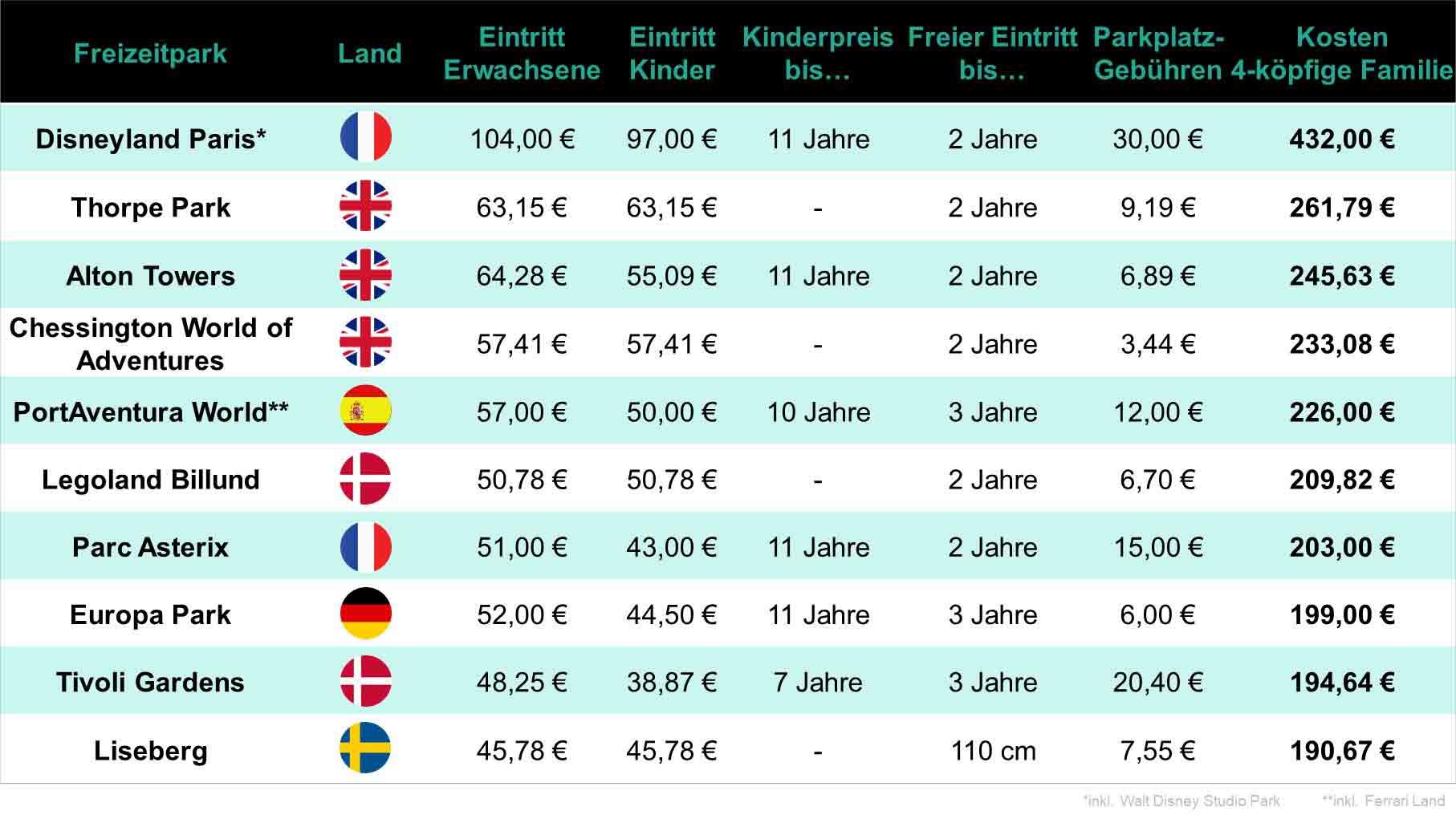 Die teuersten Freizeitparks in der Übersicht copyright: Travelcircus