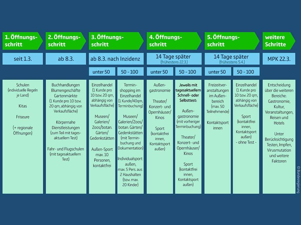 Die 5 Öffnungsschritte in der Übersicht - copyright: Bundesregierung