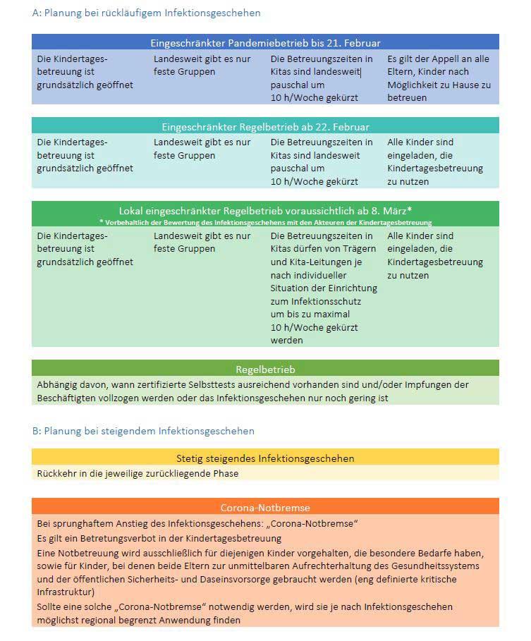 Planung für die Kindertagesbetreuung